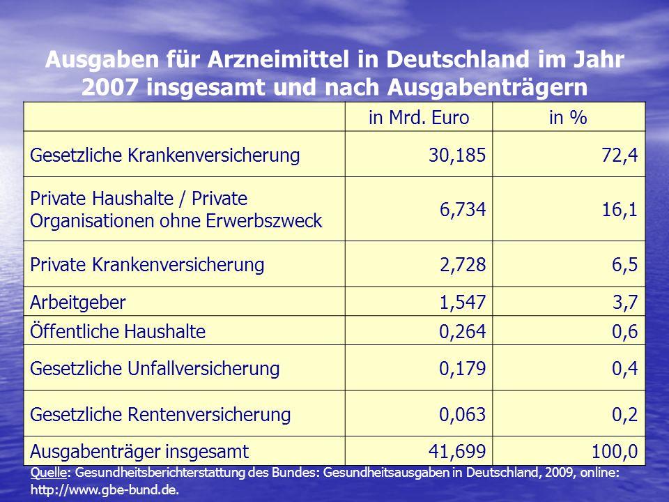 Ausgaben für Arzneimittel in Deutschland im Jahr 2007 insgesamt und nach Ausgabenträgern