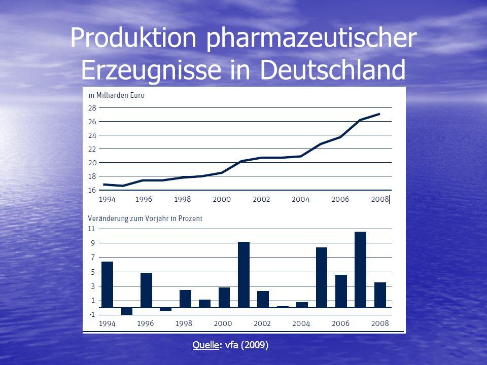 Produktion pharmazeutischer Erzeugnisse in Deutschland