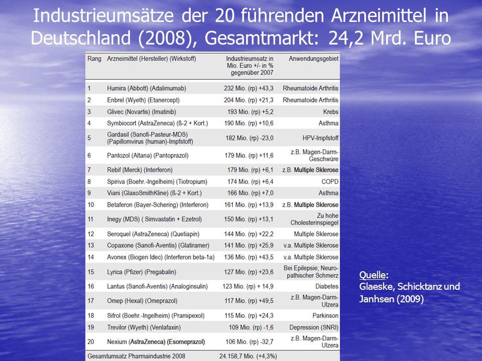 Industrieumsätze der 20 führenden Arzneimittel in Deutschland (2008), Gesamtmarkt: 24,2 Mrd. Euro