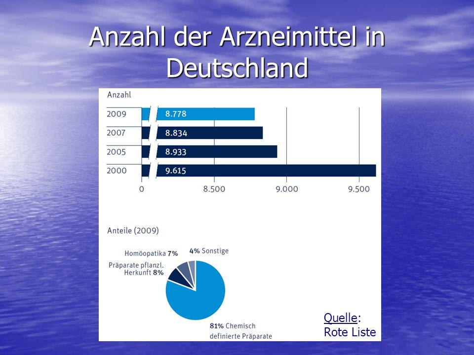 Anzahl der Arzneimittel in Deutschland