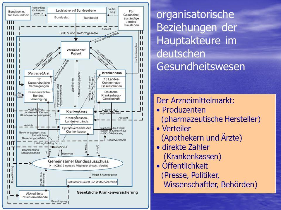 organisatorische Beziehungen der Hauptakteure im deutschen Gesundheitswesen