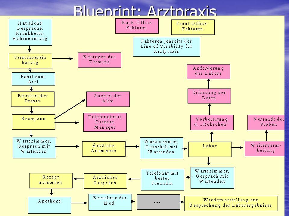 Blueprint: Arztpraxis