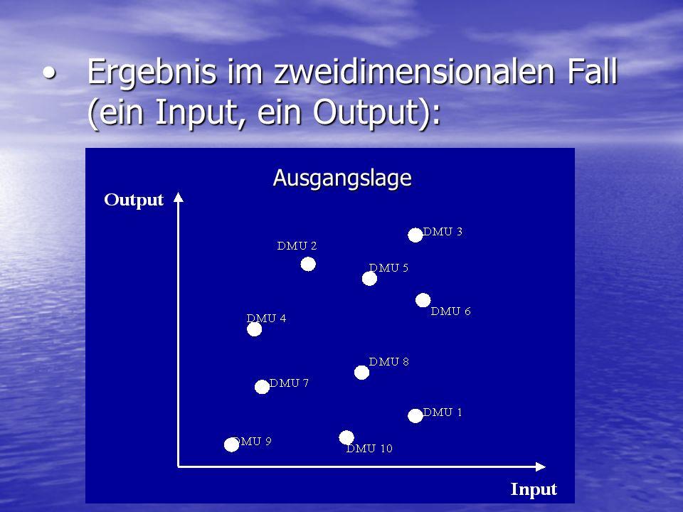 Ergebnis im zweidimensionalen Fall (ein Input, ein Output):