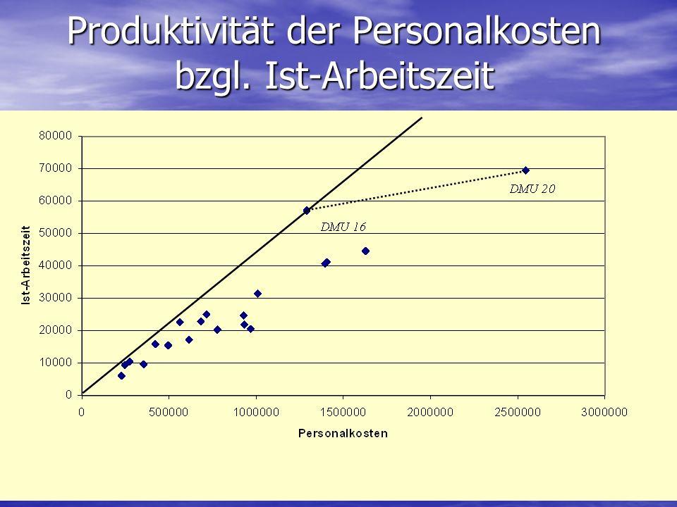Produktivität der Personalkosten bzgl. Ist-Arbeitszeit