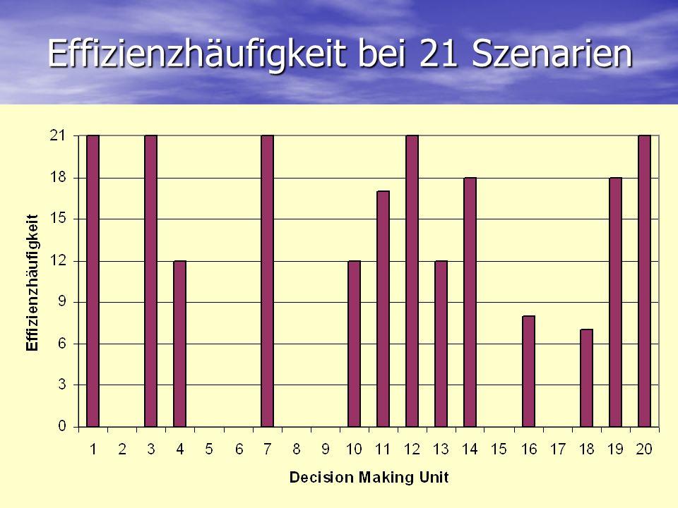 Effizienzhäufigkeit bei 21 Szenarien