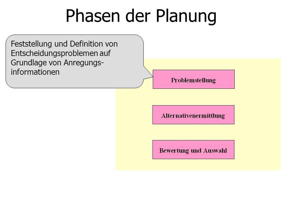 Phasen der Planung Feststellung und Definition von Entscheidungsproblemen auf Grundlage von Anregungs-informationen.