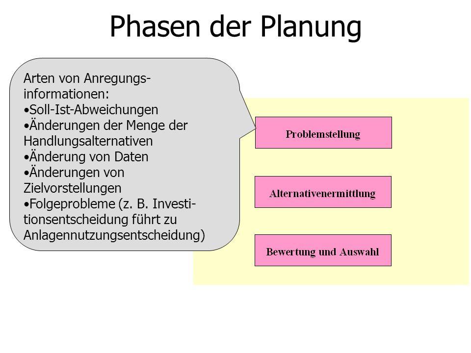 Phasen der Planung Arten von Anregungs-informationen: