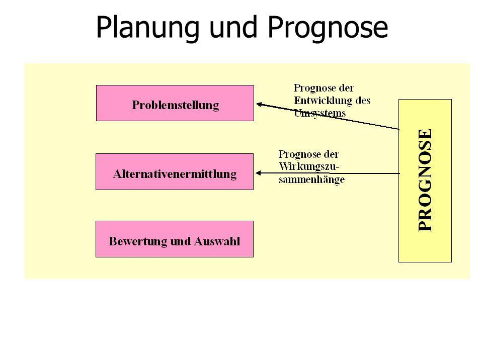 Planung und Prognose