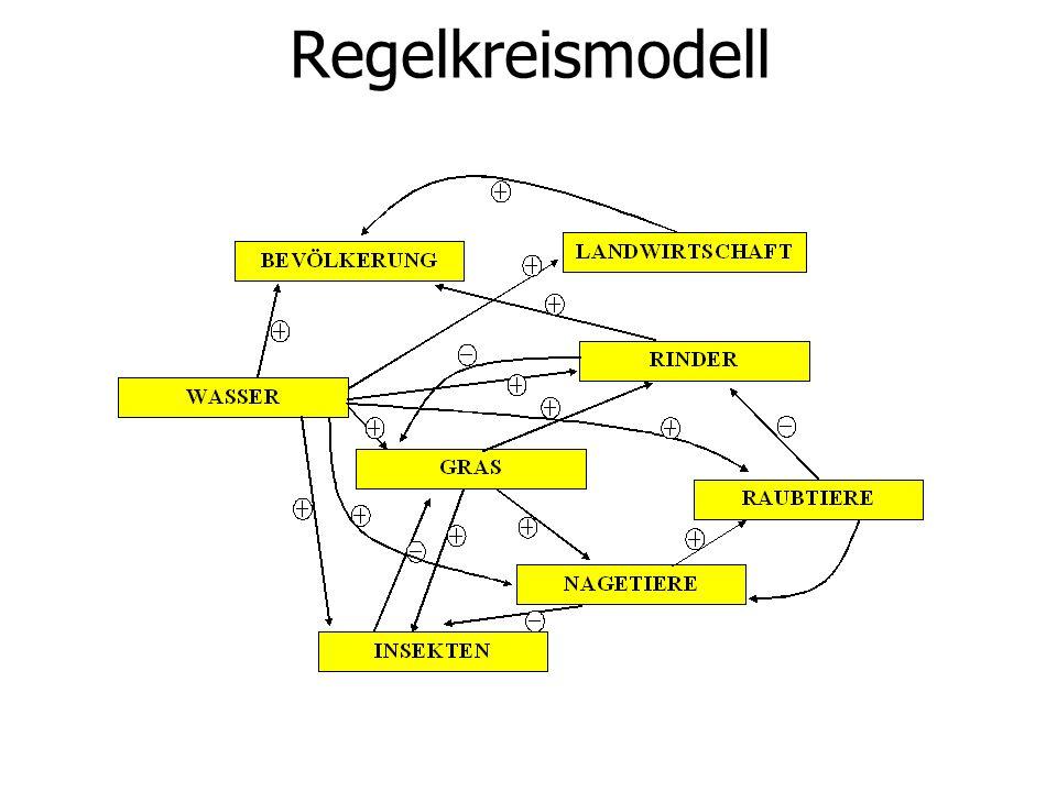 Regelkreismodell