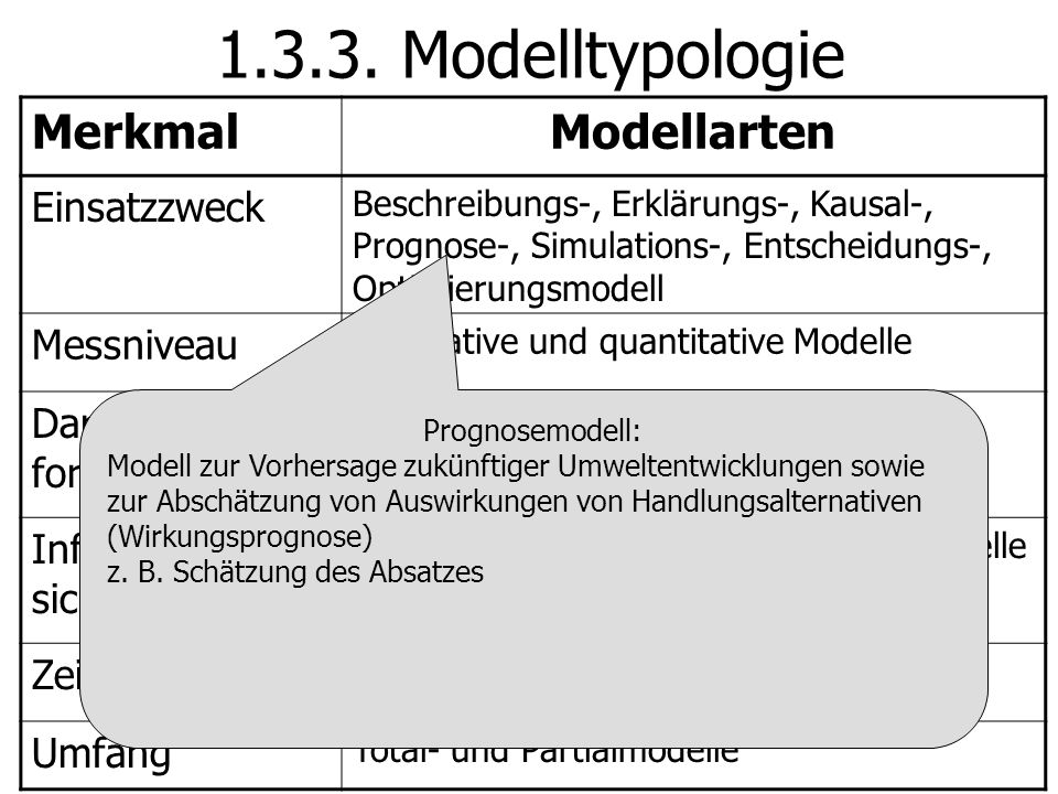 1.3.3. Modelltypologie Merkmal Modellarten Einsatzzweck Messniveau