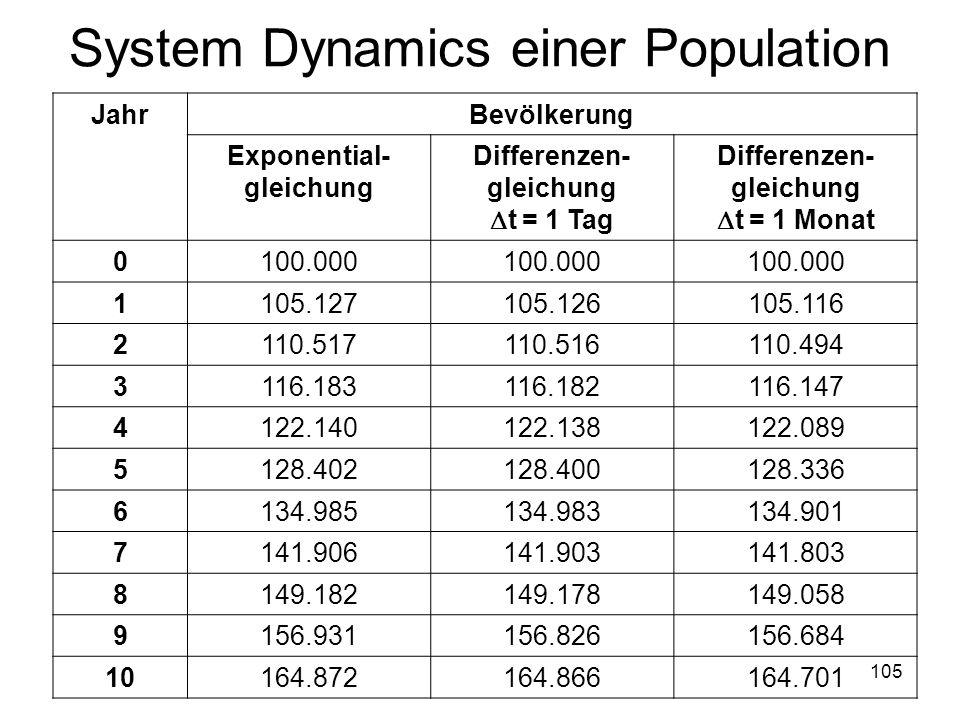 System Dynamics einer Population
