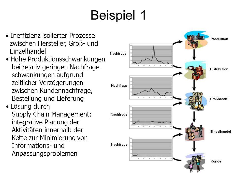 Beispiel 1 Ineffizienz isolierter Prozesse zwischen Hersteller, Groß- und Einzelhandel.