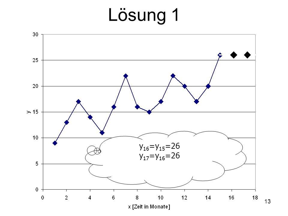 Lösung 1 y16=y15=26 y17=y16=26