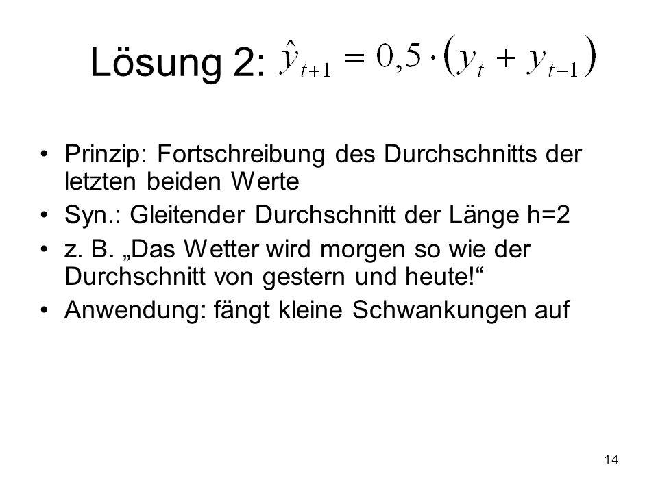Lösung 2: yt+1=0,5*(yt+ yt-1)