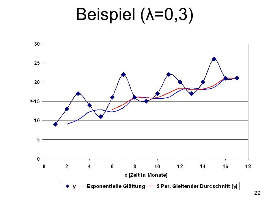 Beispiel (λ=0,3)