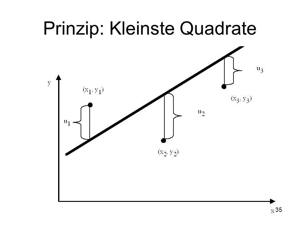 Prinzip: Kleinste Quadrate