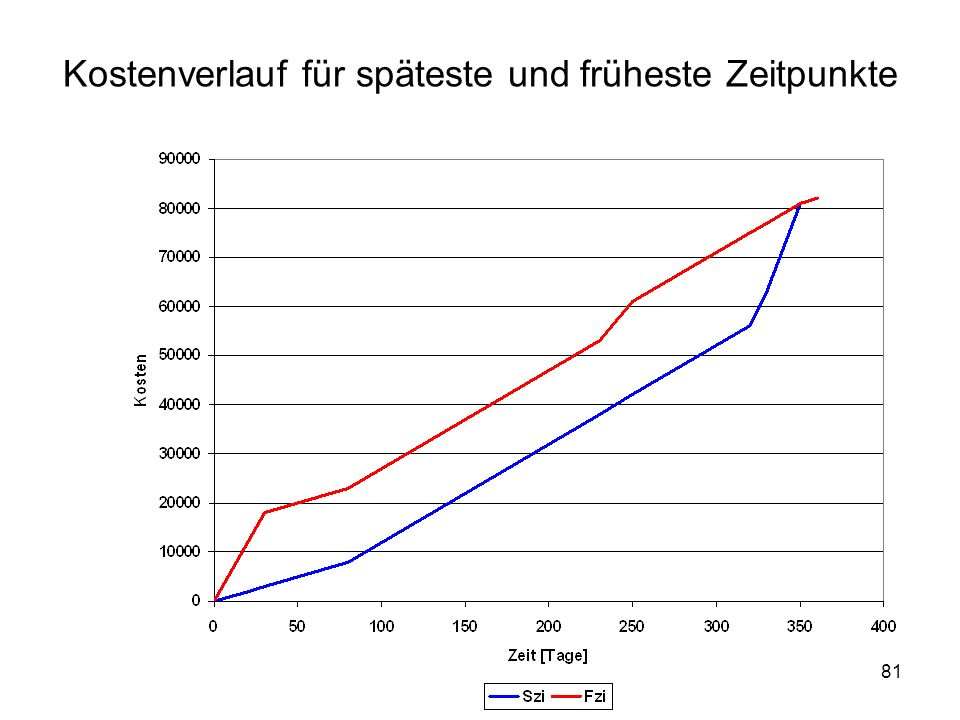 Kostenverlauf für späteste und früheste Zeitpunkte