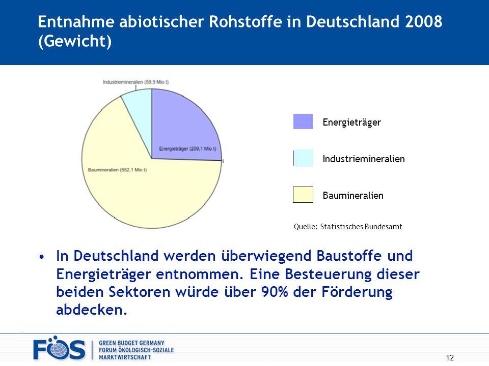 Entnahme abiotischer Rohstoffe in Deutschland 2008 (Gewicht)