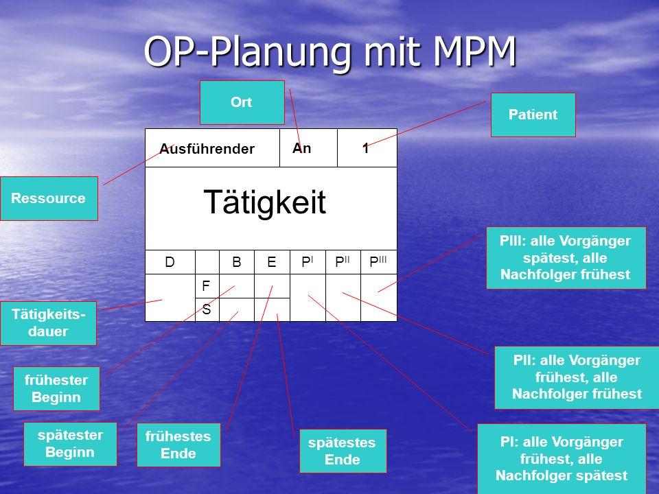 OP-Planung mit MPM Tätigkeit Ort Patient Ausführender An 1 Ressource