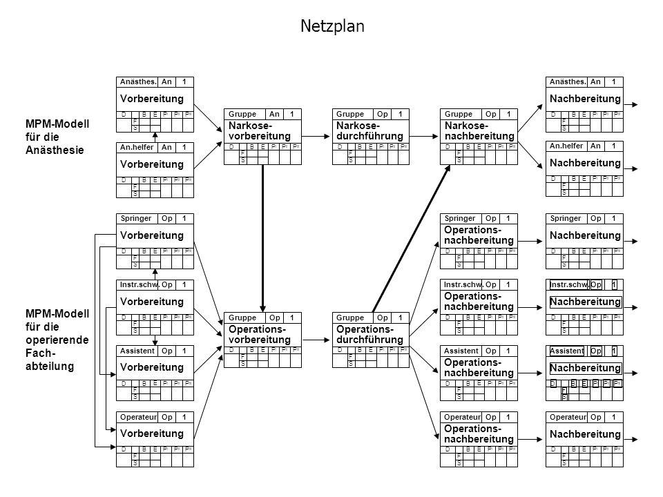 Netzplan MPM-Modell für die Anästhesie