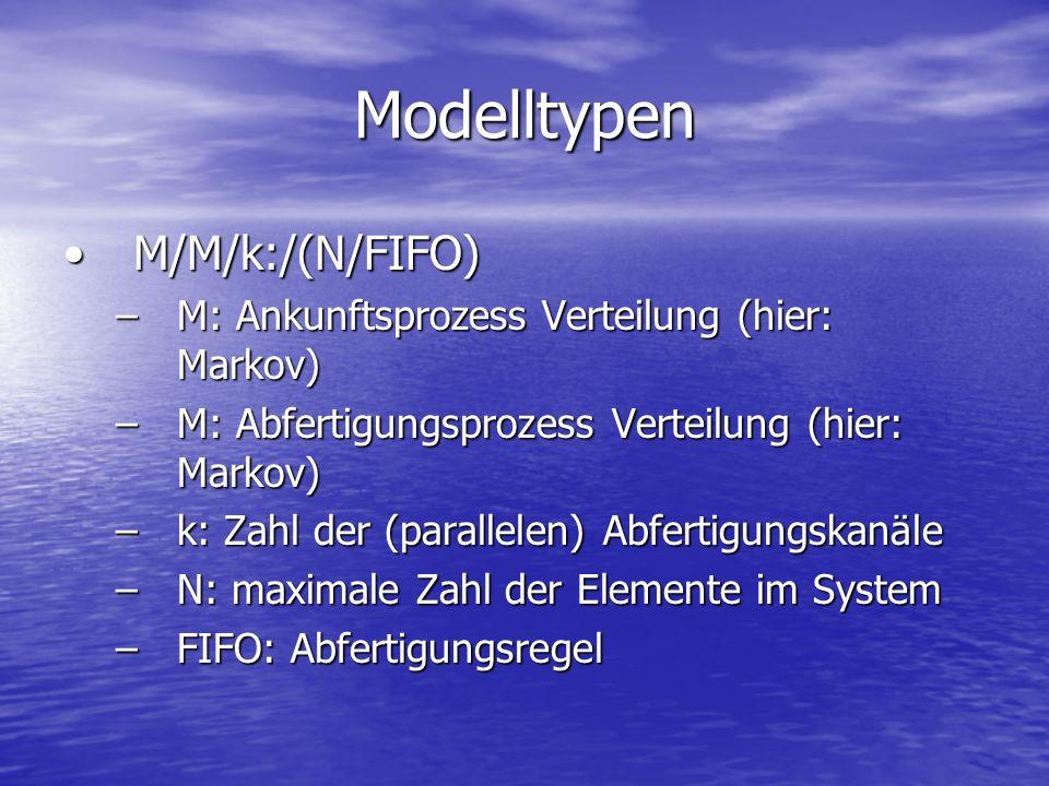 Modelltypen M/M/k:/(N/FIFO)