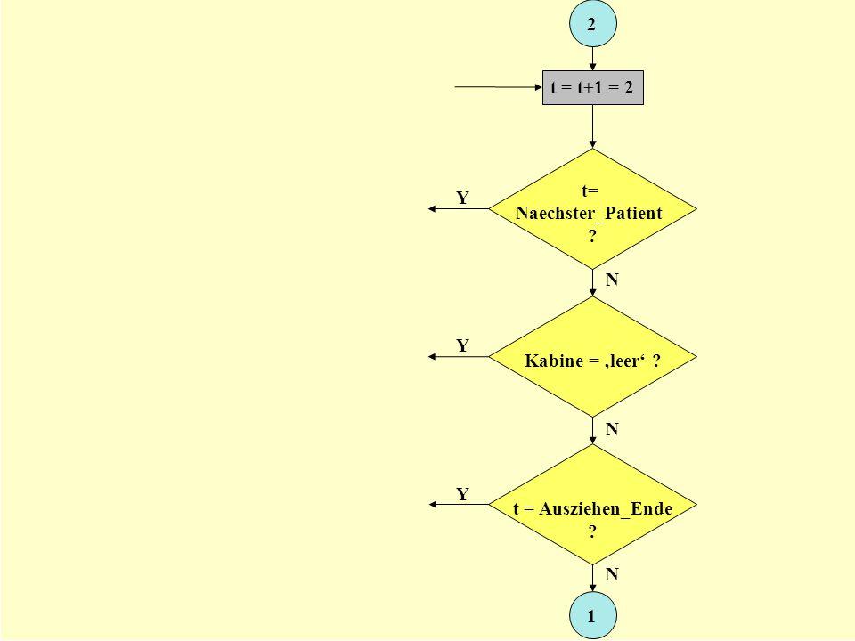 2 t = t+1 = 2 t= Naechster_Patient Y N Kabine = 'leer' Y N t = Ausziehen_Ende Y N 1