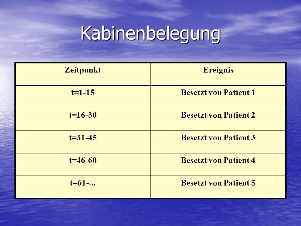 Kabinenbelegung Zeitpunkt Ereignis t=1-15 Besetzt von Patient 1