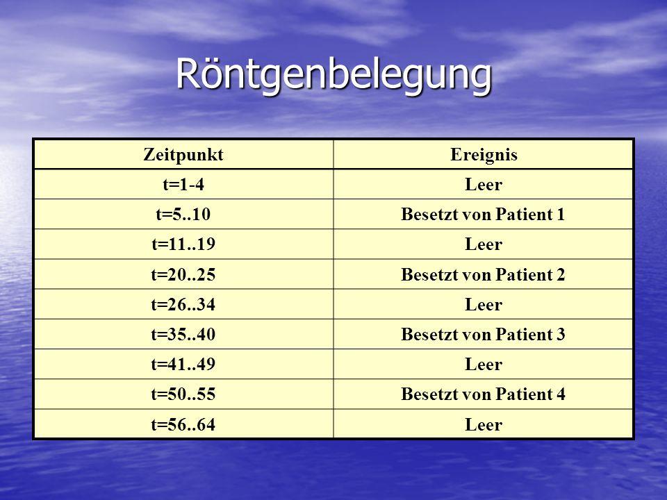 Röntgenbelegung Zeitpunkt Ereignis t=1-4 Leer t=5..10