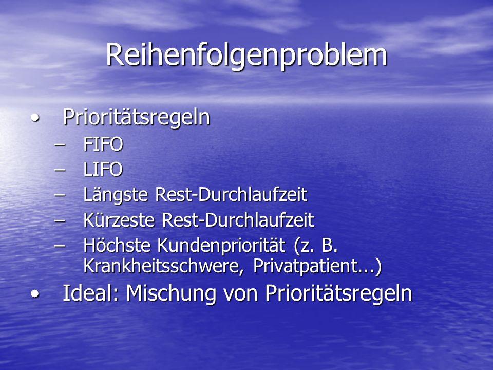 Reihenfolgenproblem Prioritätsregeln
