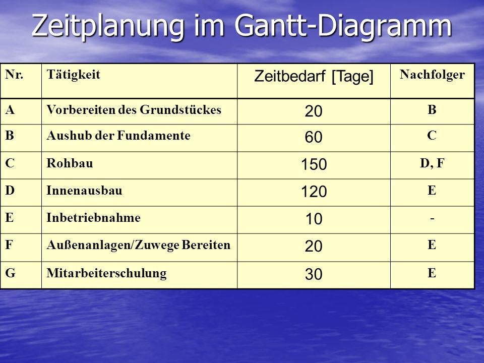 Zeitplanung im Gantt-Diagramm
