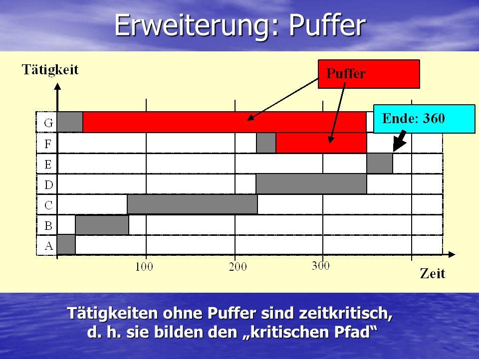 Erweiterung: Puffer Tätigkeiten ohne Puffer sind zeitkritisch,