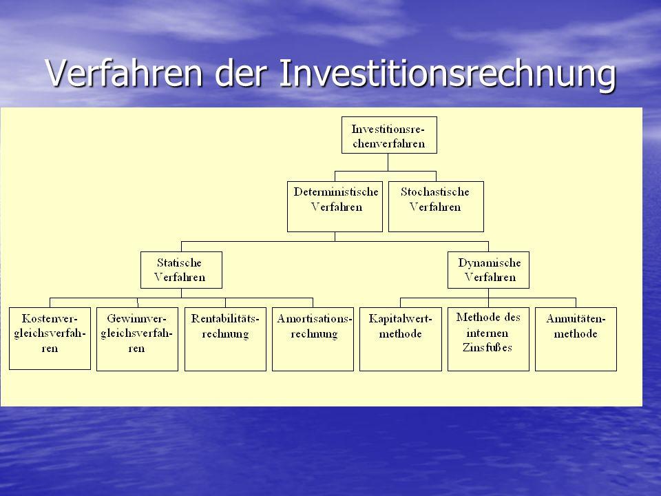 Verfahren der Investitionsrechnung