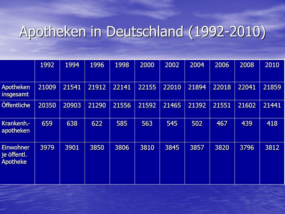 Apotheken in Deutschland (1992-2010)