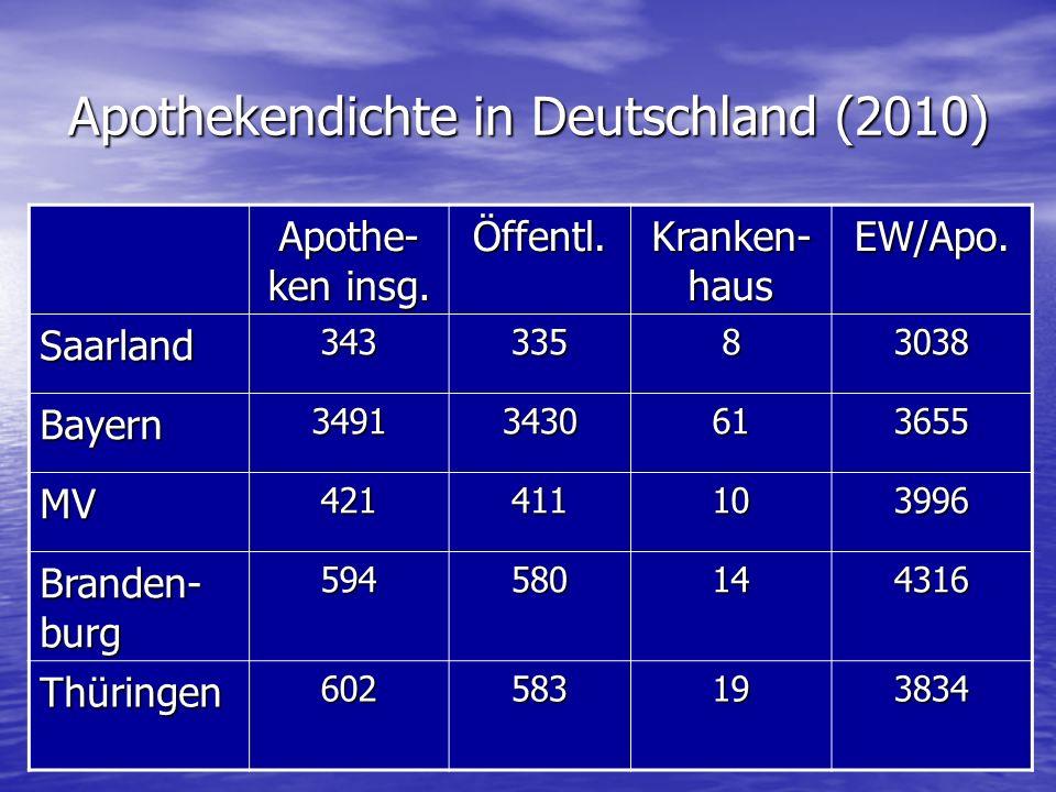 Apothekendichte in Deutschland (2010)