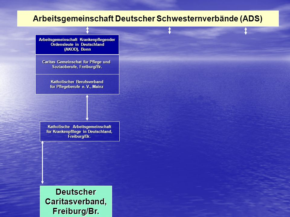 Arbeitsgemeinschaft Deutscher Schwesternverbände (ADS)