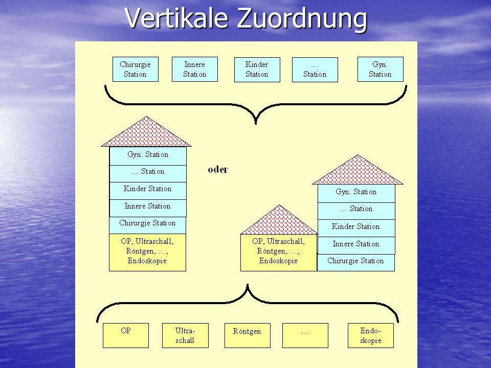 Vertikale Zuordnung