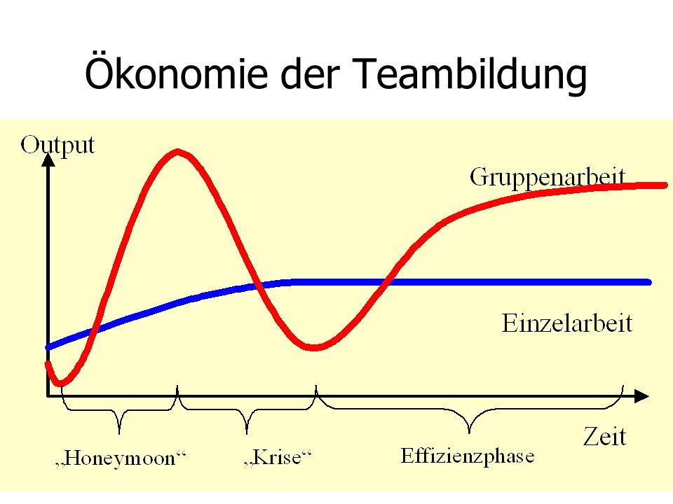 Ökonomie der Teambildung