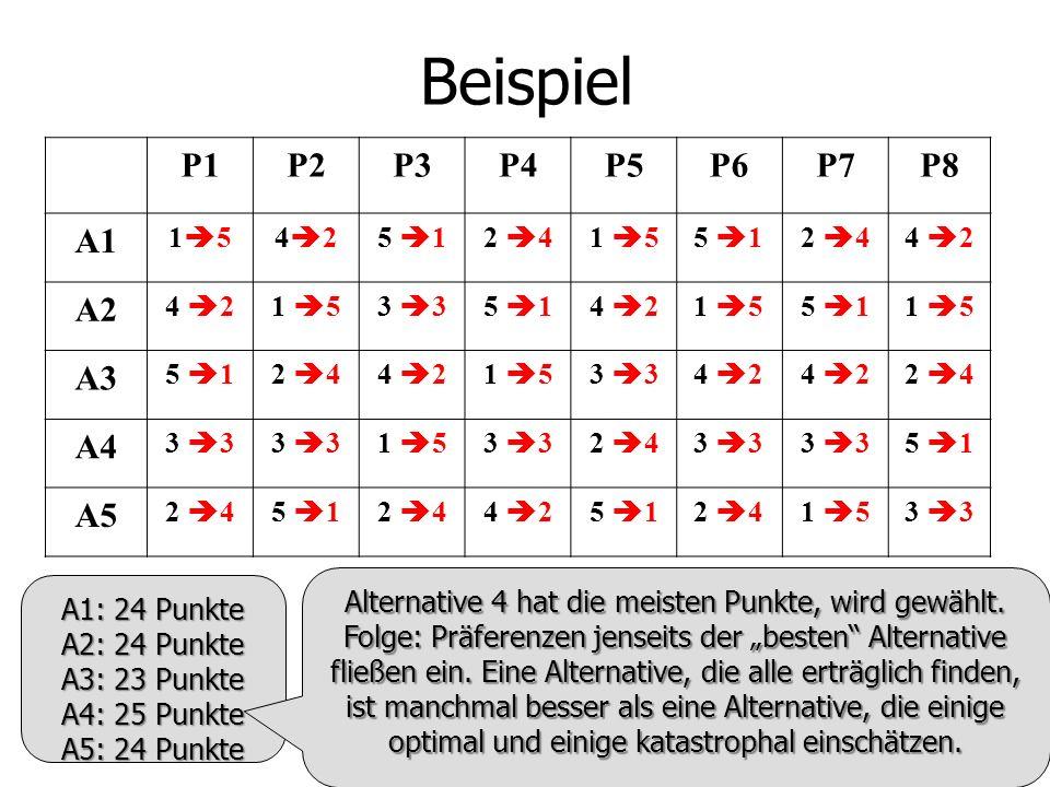 Beispiel P1 P2 P3 P4 P5 P6 P7 P8 A1 A2 A3 A4 A5 15 42 5 1 2 4 1 5