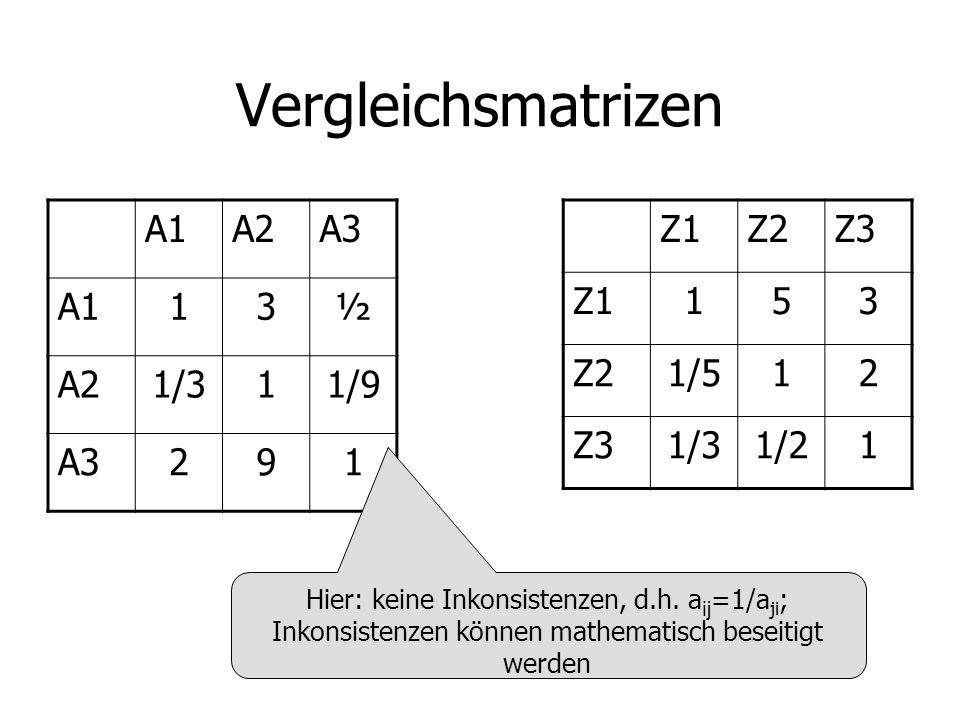 Vergleichsmatrizen A1 A2 A3 1 3 ½ 1/3 1/9 2 9 Z1 Z2 Z3 1 5 3 1/5 2 1/3