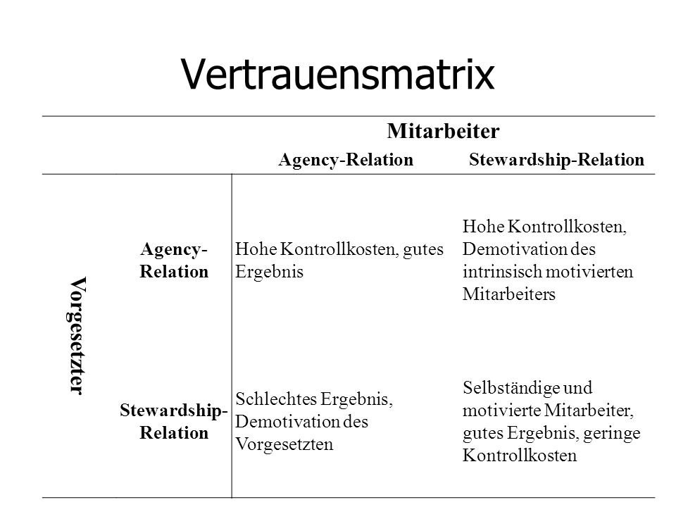 Stewardship-Relation Stewardship- Relation