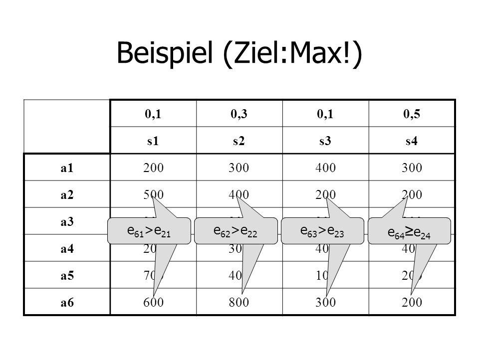 Beispiel (Ziel:Max!) 0,1 0,3 0,5 s1 s2 s3 s4 a1 200 300 400 a2 500 a3