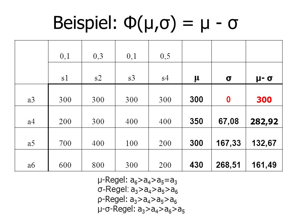 Beispiel: Φ(μ,σ) = μ - σ μ 0,1 0,3 0,5 s1 s2 s3 s4 σ μ- σ a3 300 a4