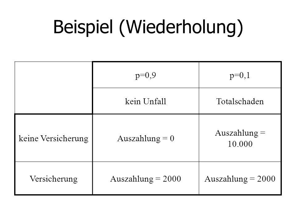 Beispiel (Wiederholung)