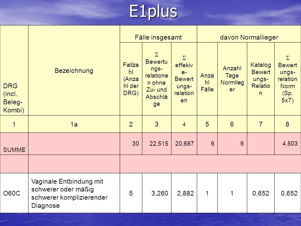 E1plus DRG (incl. Beleg-Kombi) Bezeichnung Fälle insgesamt