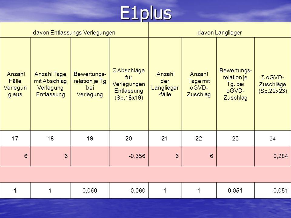 E1plus davon Entlassungs-Verlegungen davon Langlieger