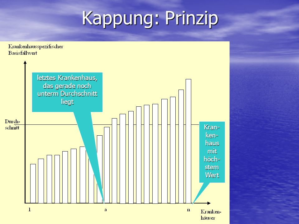 Kappung: Prinzip letztes Krankenhaus, das gerade noch unterm Durchschnitt liegt.