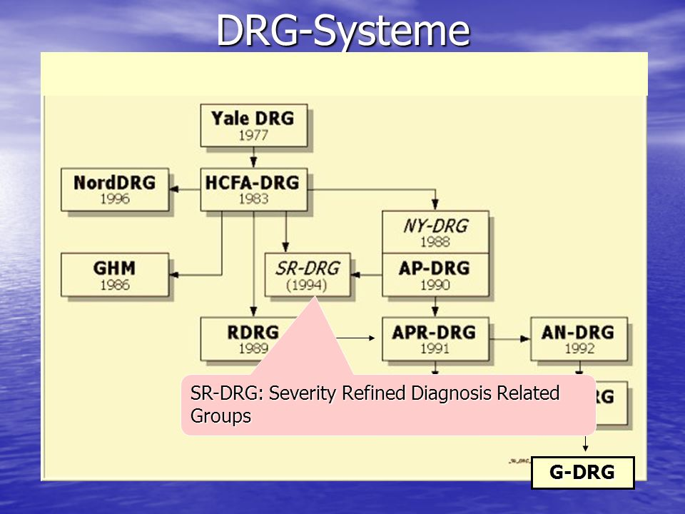DRG-Systeme SR-DRG: Severity Refined Diagnosis Related Groups G-DRG