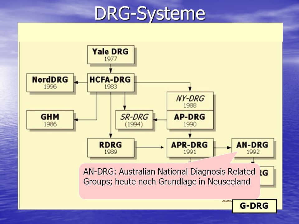 DRG-Systeme AN-DRG: Australian National Diagnosis Related Groups; heute noch Grundlage in Neuseeland.