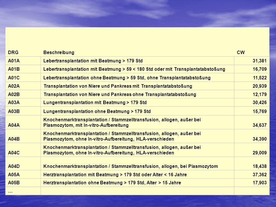 DRG Beschreibung. CW. A01A. Lebertransplantation mit Beatmung > 179 Std. 31,381. A01B.