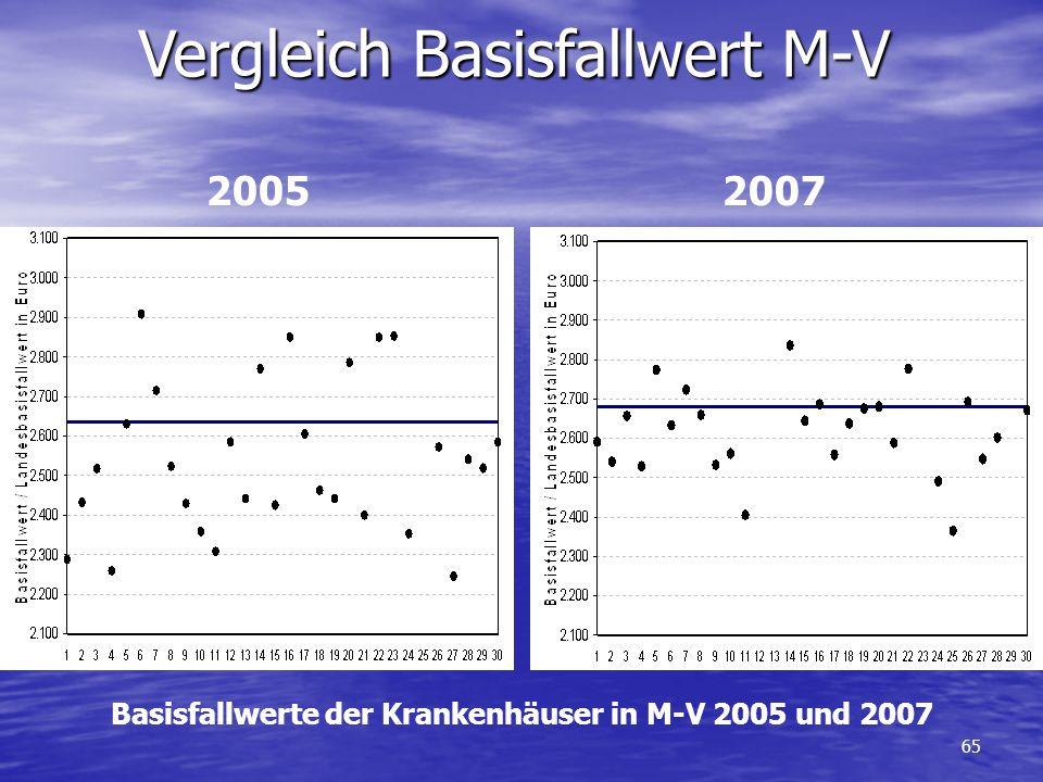 Basisfallwerte der Krankenhäuser in M-V 2005 und 2007